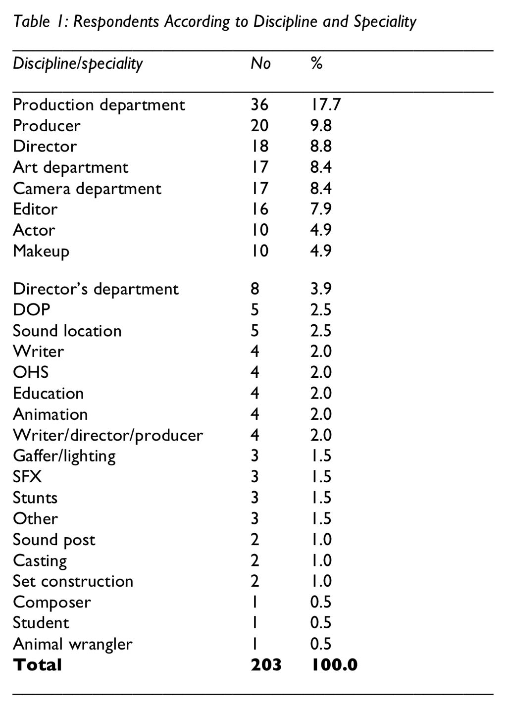 Table 1: Respondents According to Discipline and Speciality